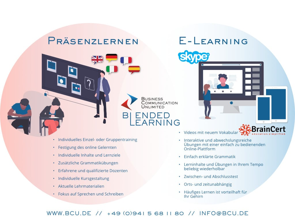 Blended Learning für Sprachkurse
